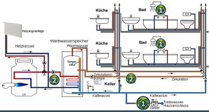 Hagemann & Sohn Heizung und Klimatechnik haustechnick-1 Haustechnik